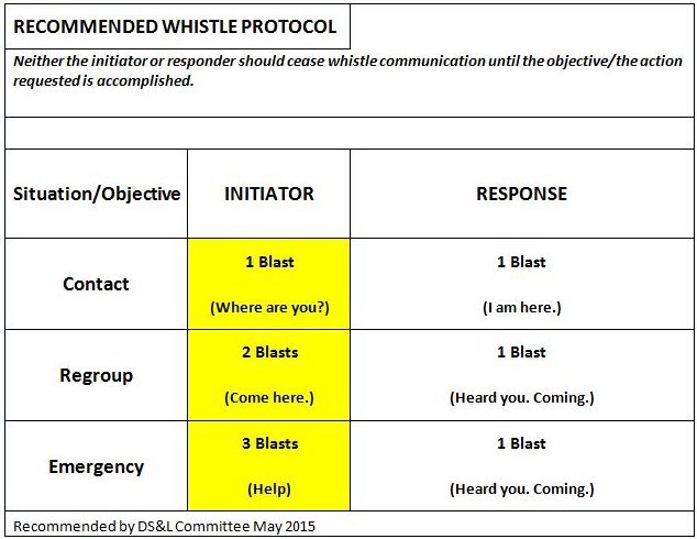 Recommended Whistle Protocol